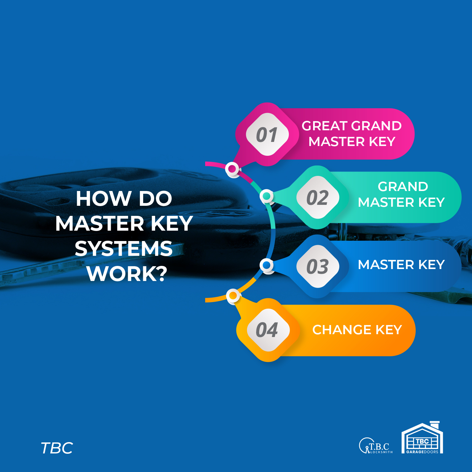 Types of Master Key Systems