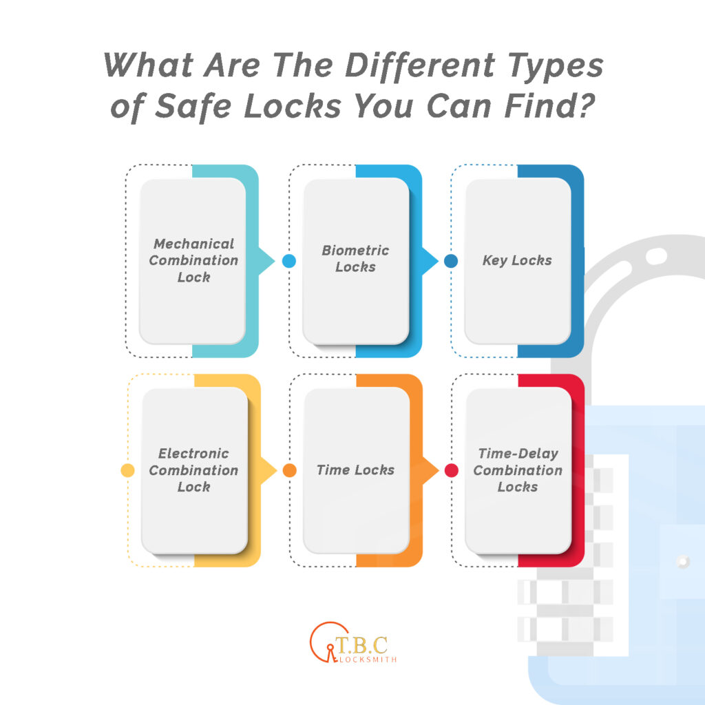 What are the Different Types of Safe Locks You Can Find